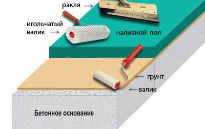 Структура наливного пола.