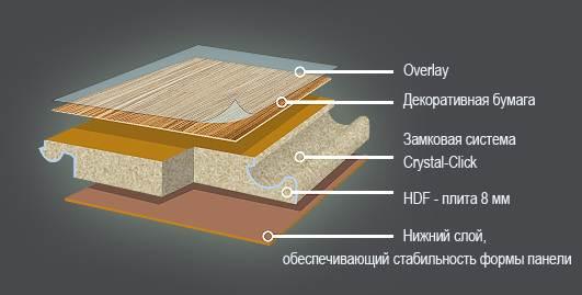 Структура напольного покрытия