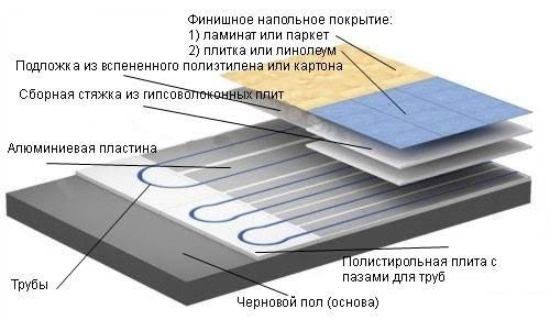 Структура теплого пола.