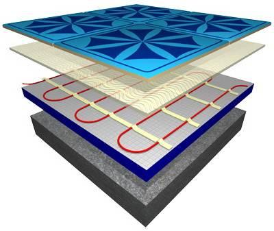 Структура водяного пола под ламинат