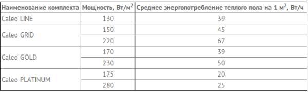 Таблица энергопотребления от Caleo