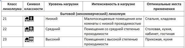 Таблица классности с обозначениями для бытового (некоммерческого) линолеума