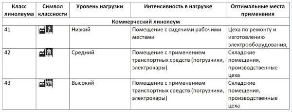 Таблица классности с обозначениями для коммерческого линолеума