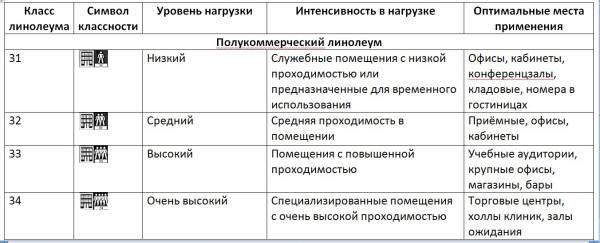 Таблица классности с обозначениями для полукоммерческого линолеума