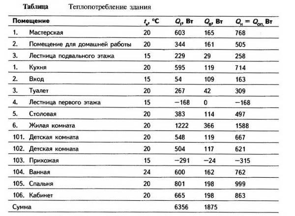 Таблица приблизительных значений для некоторых расчетов