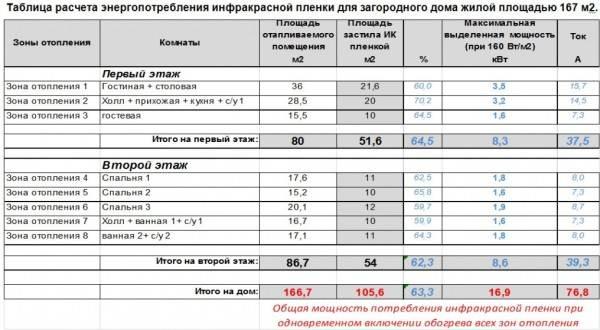 Таблица расчетов энергопотребления теплого пола на основе из инфракрасной пленки мощностью в 160 Вт для жилого дома площадью 167 квадратных метров