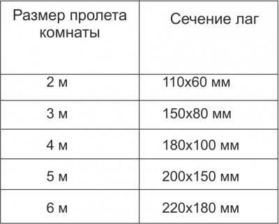 Таблица сечений.