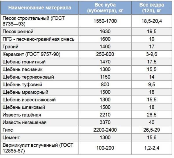 Таблица веса сыпучих материалов по их объёму