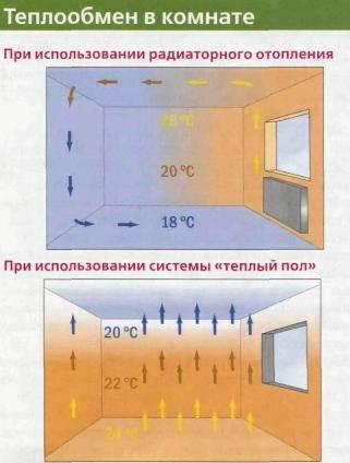 Теплообмен в помещении