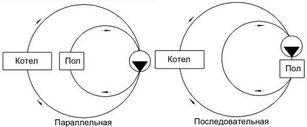 Тип смешивания узла