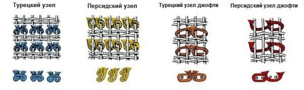 Типы узлов при различных технологиях ручного ковроткачества.