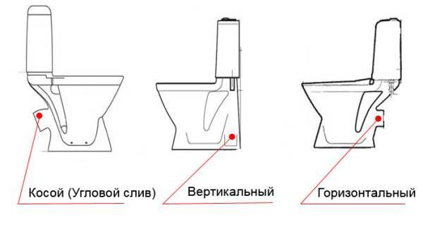 Типы выпусков.