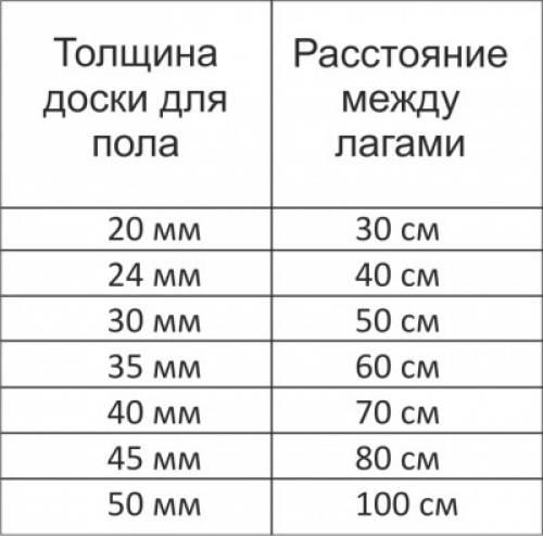 Толщина досок и расстояние между лагами