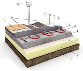 Третий вариант - Схема укладки греющего кабеля в бетонную стяжку на монтажную ленту