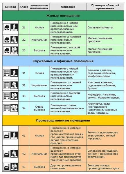 У нас в России применяется классификация напольного материала, принятая в ЕС (EN 685), где две цифры соответственно обозначают: первая (2, 3 или 4) – вид помещения (жилые, офисные, производственные); вторая (от 1 до 4) – способность противостоять интенсивности нагрузкам (где 4- самый высокий показатель).