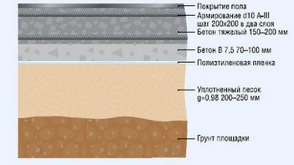 Устройство бетонных полов и устройство промышленных полов с армированием (толщина 420-450 мм)