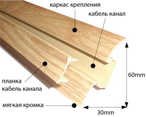 Устройство пластиковой планки с кабель-каналом.
