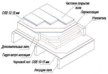 Устройство полового перекрытия выполненного из ориентировано-стружечных листов.