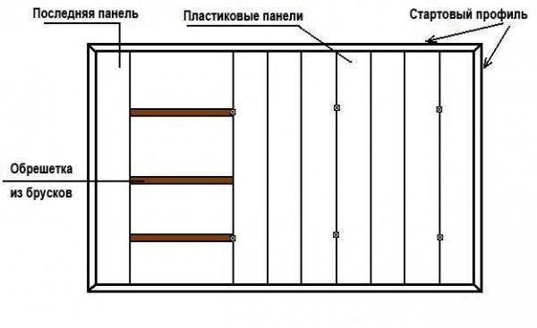 Устройство потолка из ПВХ панелей.
