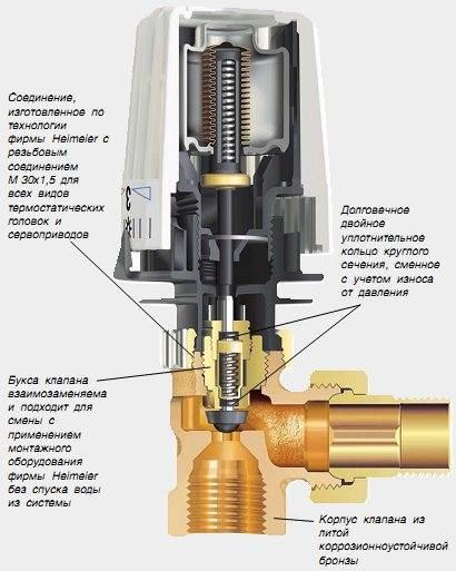 Система водяного теплого пола: детальное устройство