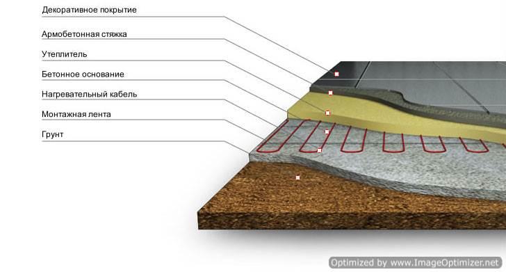Наливной пол: что такое наливное покрытие и как его сделать