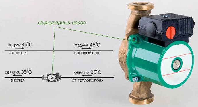 Отопление в полу – эффективная борьба с холодом