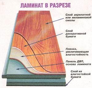 Внутренняя структура ламината.