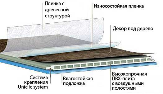Водостойкое напольное покрытие на основе ПВХ плиты