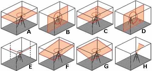 Вот они 8 режимов работы любого лазерного уровня, своими руками эти режимы не реализовать (описание см. в тексте)