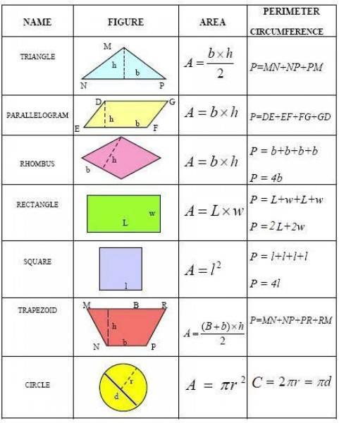 Все формулы для расчета плоских фигур