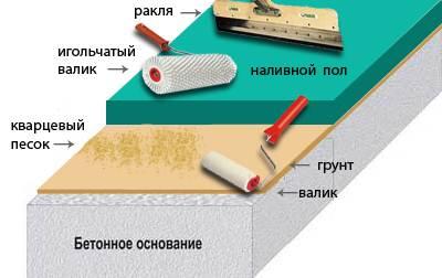 Здесь схематично показана технология устройства наливного пола